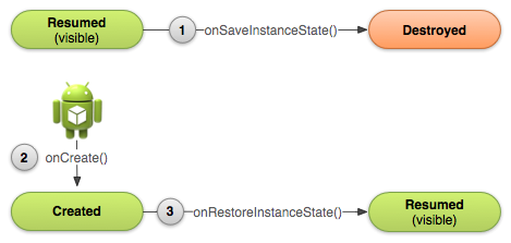 00 basic-lifecycle-savestate.png