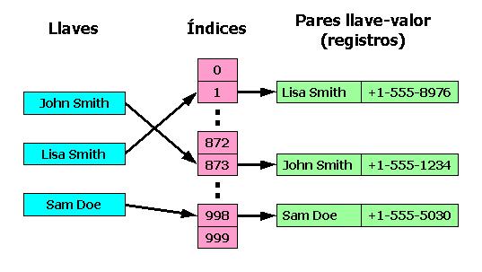 Archivo:Prog colecciones 4 Tabla hash1.png