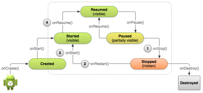 00 basic-lifecycle-stopped.png