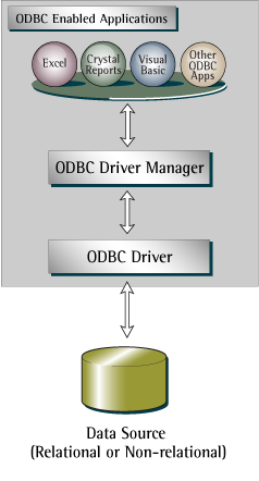 PHP ODBC Driver Architecture.png