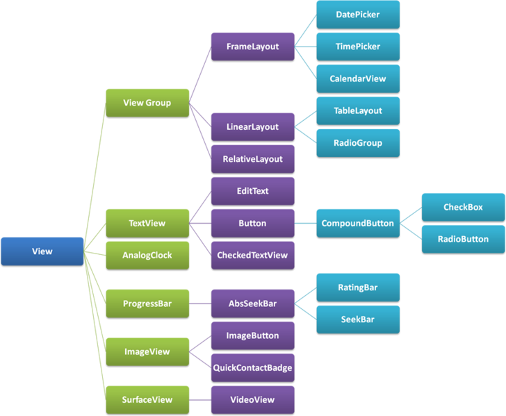 Archivo:00 Part of Android View Hierarchy.png