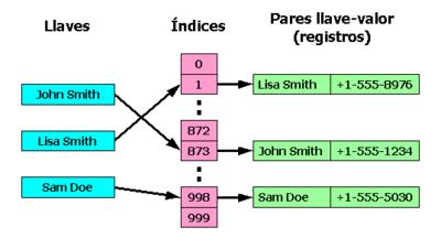 Prog colecciones 4 Tabla hash1.png