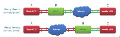 Diferenza entre proxy directo e inverso