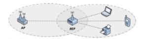 Repetidor expandindo o sinal dun punto de acceso
