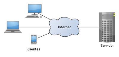 Drupal Cliente-Servidor.png