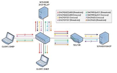 Servidor DHCP Relay Adicado