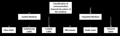 Communication channel classification - en.png