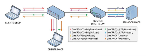 Servidor DHCP Relay embebido no router