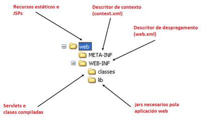 Estrutura de ficheiros para aplicación web JEE
