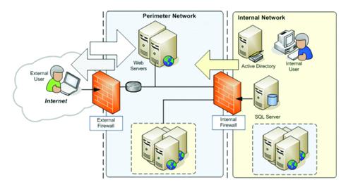 DMZ con doús firewall